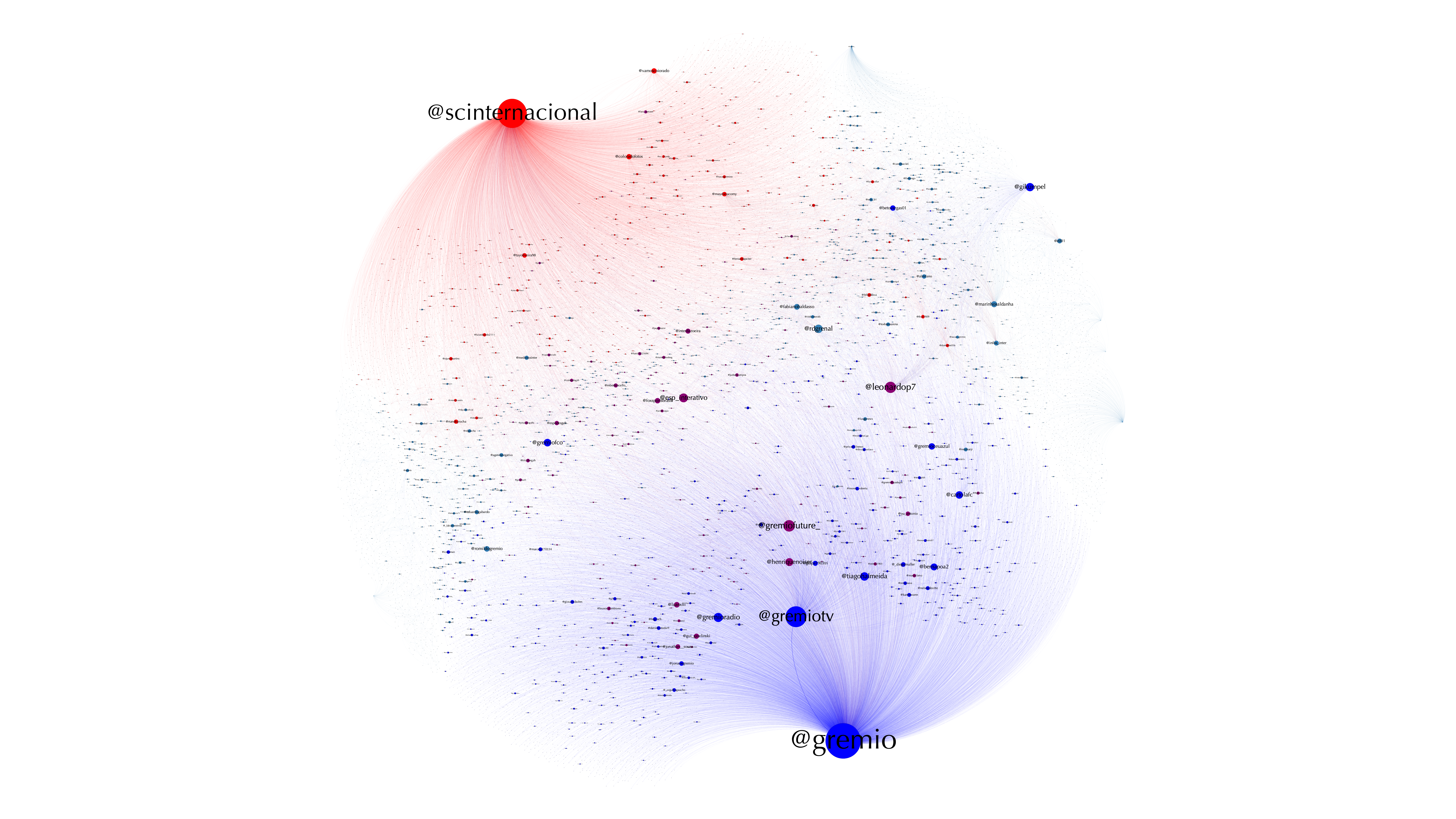 social network analysis showing traditional media roles in digitally disrupted sport media ecology. Social network analysis of Gremio vs Internacional derby in 2019